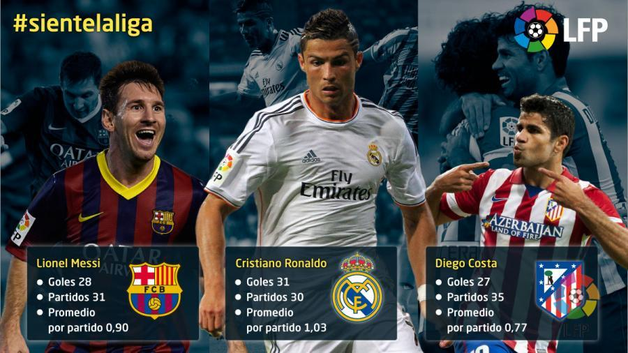 The 2013 14 Season S Top Goalscorers Liga De Futbol
