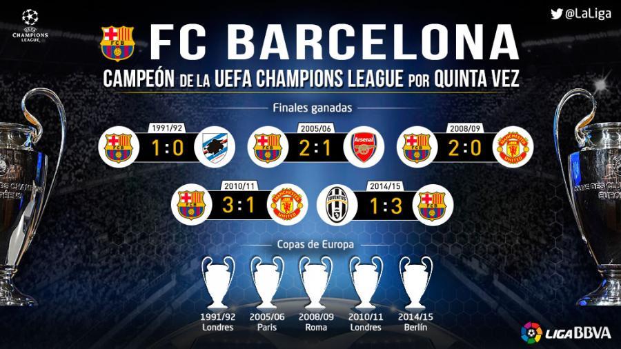 Fc Barcelona Make History Again In Europe Laliga