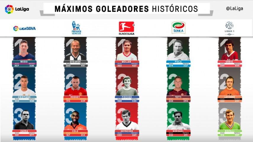 The all-time top scorers in the European leagues | Liga de