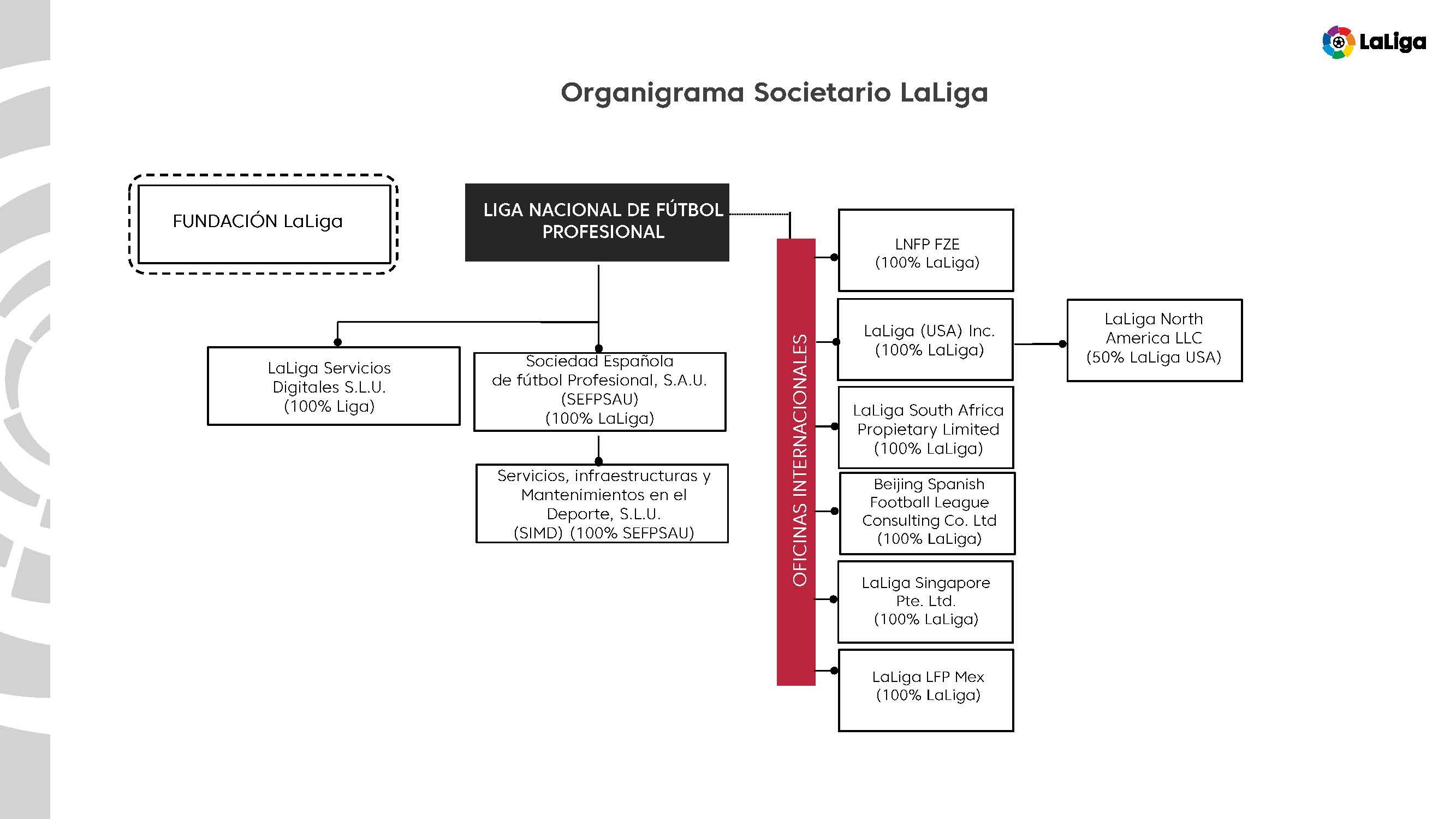 Organigrama societario