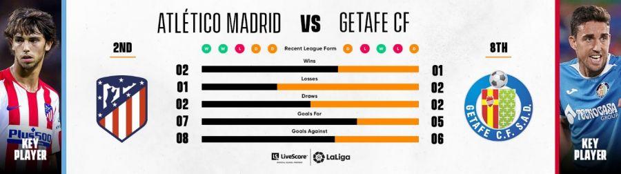 Atlético de Madrid - Getafe CF
