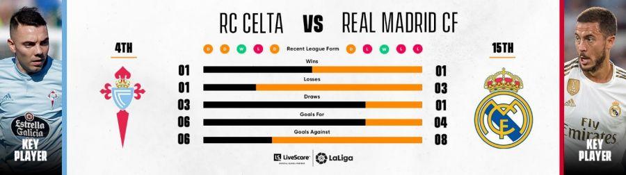 RC Celta - Real Madrid