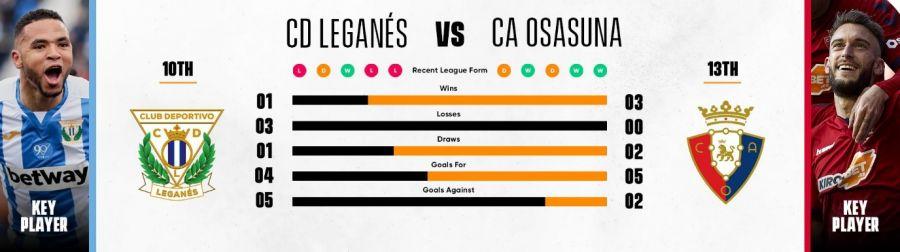 CD Leganés - CA Osasuna