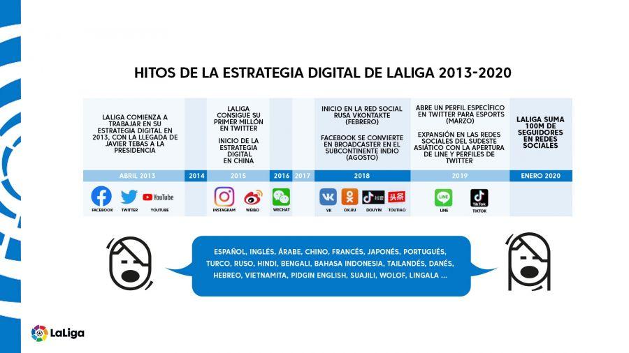La Liga redes sociales